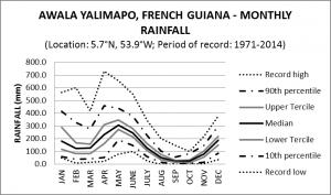 Awala Yalimapo French Guiana MonthlyRainfall