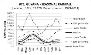 #73 Guyana Seasonal Rainfall