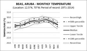 BEAS Aruba Monthly Temperature