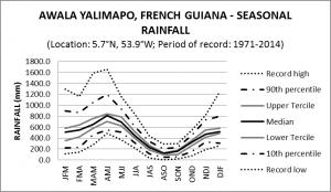 Awala Yalimapo French Guiana Seasonal Rainfall
