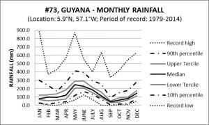 #73 Guyana Monthly Rainfall