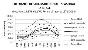 F Defrance Desaix Martinique Seasonal Rainfall