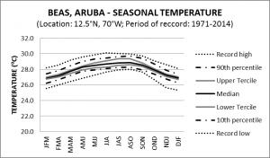 BEAS Aruba Seasonal Temperature