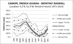 Camopi French Guiana Monthly Rainfall