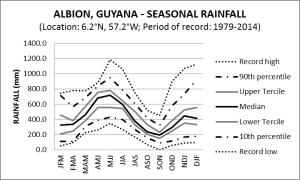 Albion Guyana Seasonal Rainfall