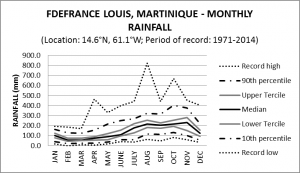 F Defrance Louis Martinique Monthly Rainfall