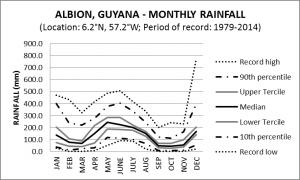 Albion Guyana Monthly Rainfall