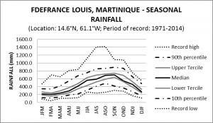 F Defrance Louis Martinique Seasonal Rainfall