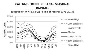 Cayenne French Guiana Seasonal Rainfall