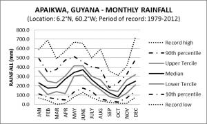 Apaikwa Guyana Monthly Rainfall