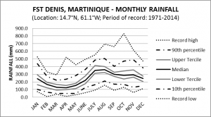 FST Denis Martinique Monthly Rainfall