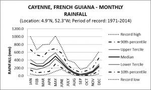 Cayenne French Guiana Monthly Rainfall