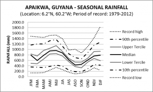 Apaikwa Guyana Seasonal Rainfall