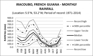 Iracoubo French Guiana Monthly Rainfall
