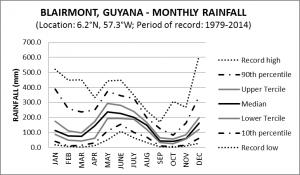 Blairmont Guyana Monthly Rainfall