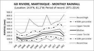 GD Riviere Martinique Monthly Rainfall