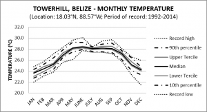 Tower Hill Belize Monthly Temperature