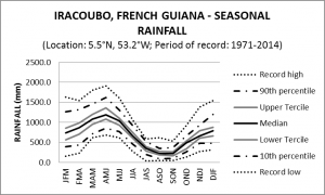 Iracoubo French Guiana Seasonal Rainfall