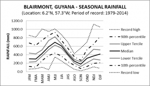 Blairmont Guyana Seasonal Rainfall