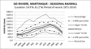 GD Riviere Martinique Seasonal Rainfall