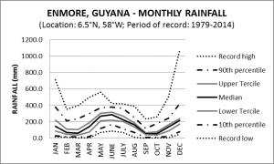 Enmore Guyana Monthly Rainfall