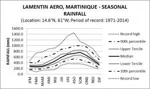 Lamentin Aero Martinique Seasonal Rainfall