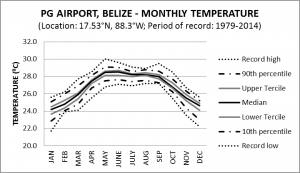 PG Airport Belize Monthly Temperature