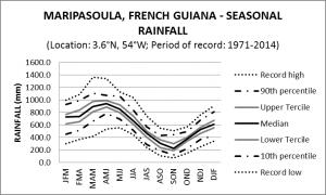 Maripasoula French Guiana Seasonal Rainfall