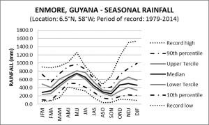 Enmore Guyana Seasonal Rainfall