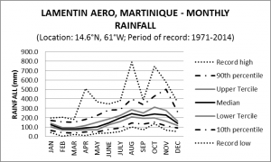 Lamentin Aero Martinique Monthly Rainfall