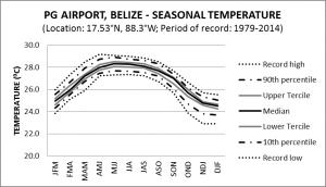PG Airport Belize Seasonal Temperature