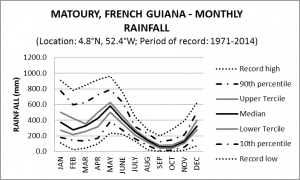 Matoury French Guiana Monthly Rainfall