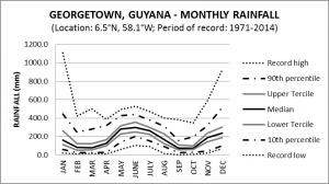 Georgetown Guyana Monthly Rainfall