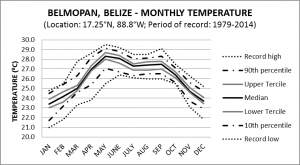 Belmopan Belize Monthly Temperature