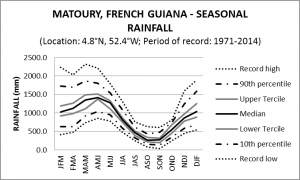 Matoury French Guiana Seasonal Rainfall