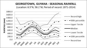 Georgetown Guyana Seasonal Rainfall