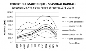 Robert DU Martinique Seasonal Rainfall