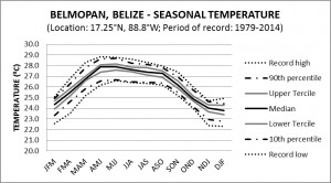 Belmopan Belize Seasonal Temperature
