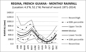 Regina French Guiana Monthly Rainfall