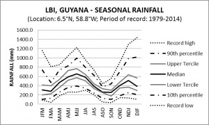 LBI Guyana Seasonal Rainfall