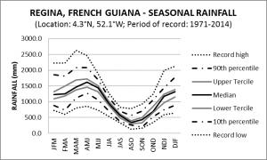 Regina French Guiana Seasonal Rainfall