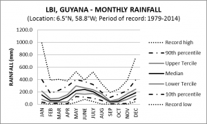 LBI Guyana Monthly Rainfall