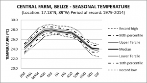 Central Farm Belize Seasonal Temperature