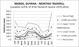 Mards Guyana Monthly Rainfall