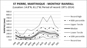 St Pierre Martinique Monthly Rainfall
