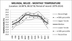 Melinda Belize Monthly Temperature