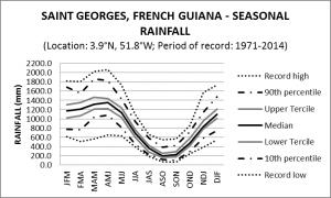 Saint Georges French Guiana Seasonal Rainfall