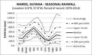 Mards Guyana Seasonal Rainfall