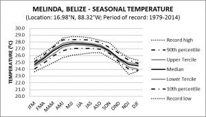 Melinda Belize Seasonal Temperature