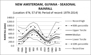 New Amsterdam Guyana Seasonal Rainfall